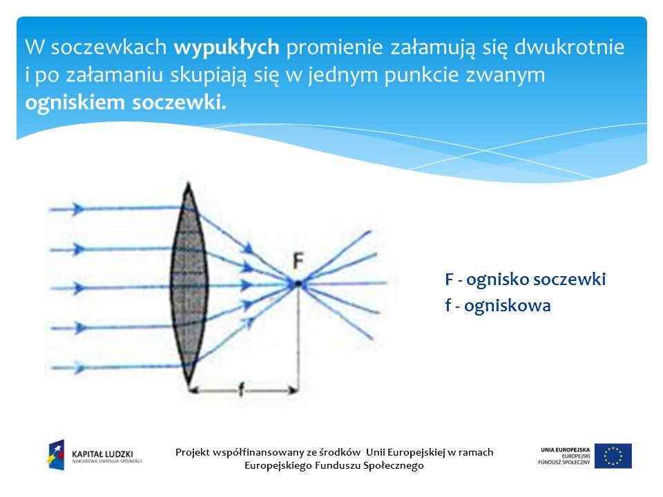 W soczewkach wypukłych promienie załamują się dwukrotnie i po załamaniu skupiają się w jednym punkcie zwanym ogniskiem soczewki.