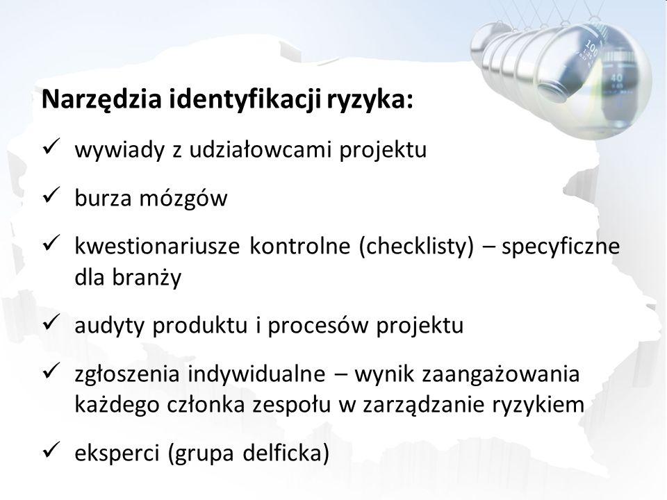 Narzędzia identyfikacji ryzyka:
