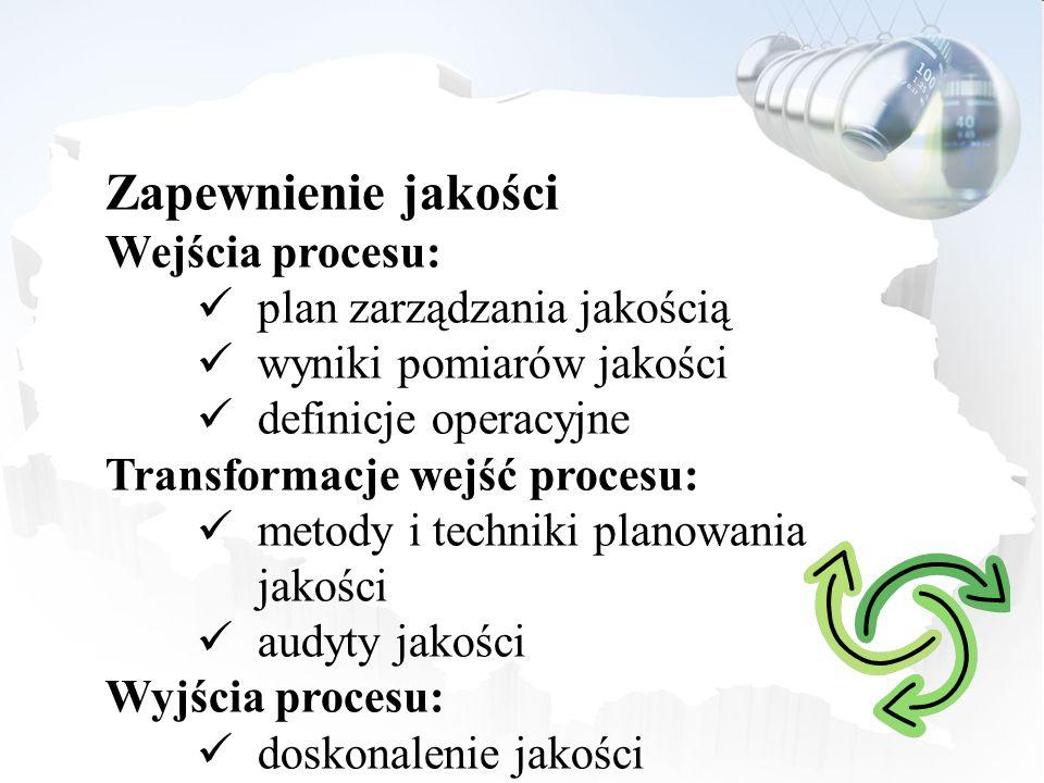 Zapewnienie jakości Wejścia procesu: plan zarządzania jakością