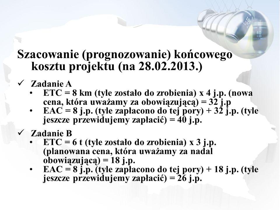 Szacowanie (prognozowanie) końcowego kosztu projektu (na 28.02.2013.)