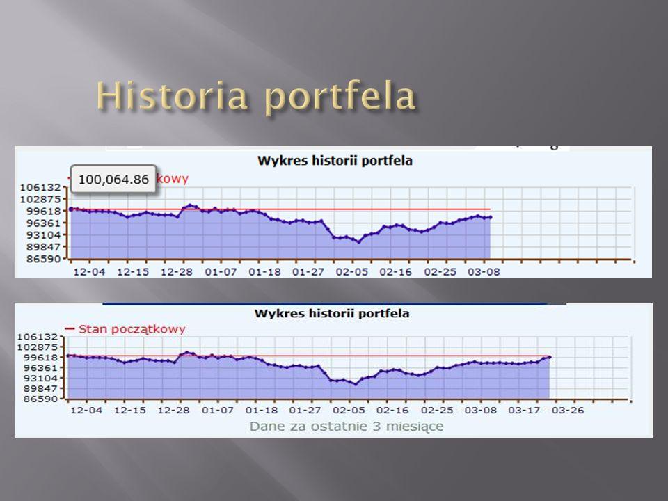 Historia portfela