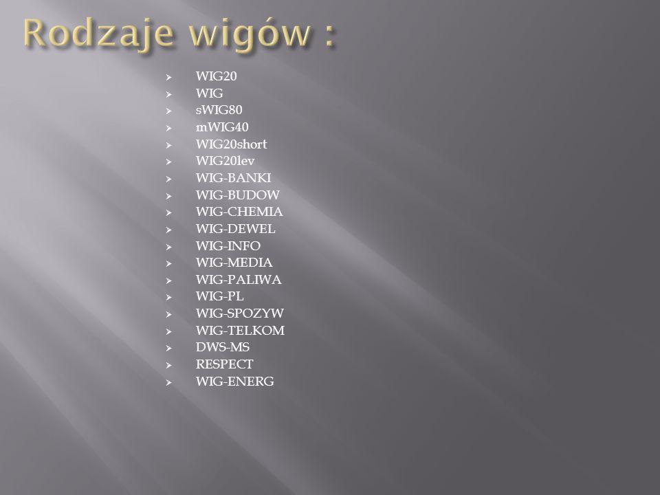Rodzaje wigów : WIG20 WIG sWIG80 mWIG40 WIG20short WIG20lev WIG-BANKI