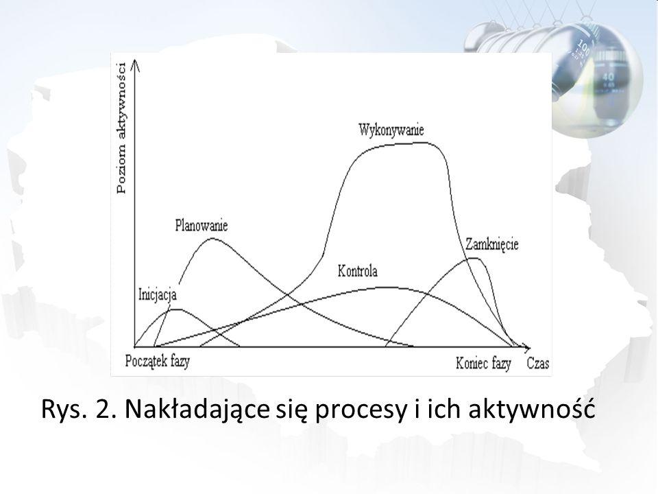 Rys. 2. Nakładające się procesy i ich aktywność