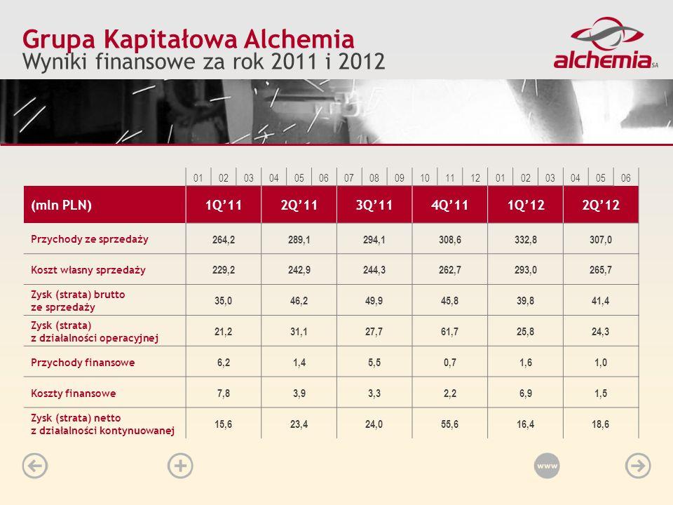 Grupa Kapitałowa Alchemia Wyniki finansowe za rok 2011 i 2012