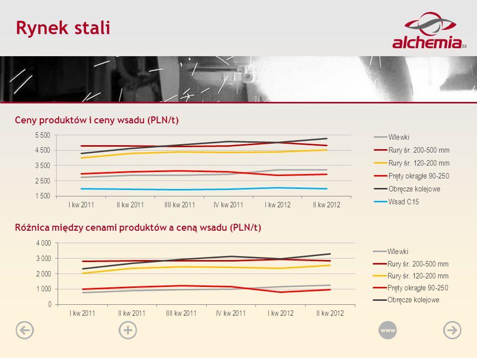 Rynek stali Ceny produktów i ceny wsadu (PLN/t)