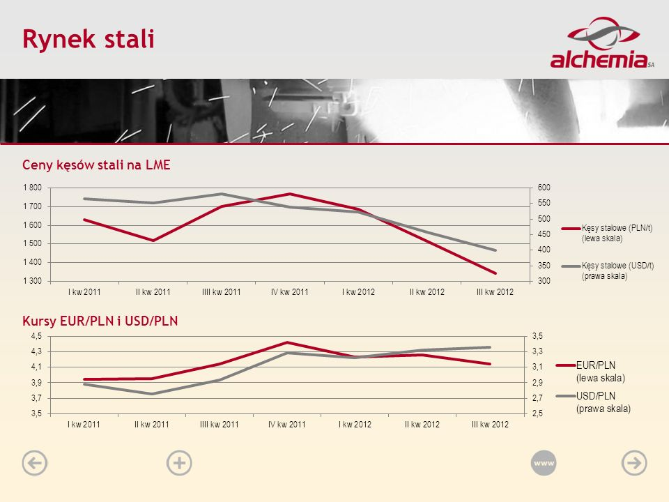 Rynek stali Ceny kęsów stali na LME Kursy EUR/PLN i USD/PLN Start