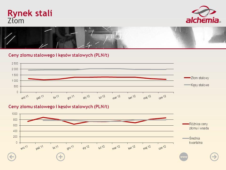 Rynek stali Złom Ceny złomu stalowego i kęsów stalowych (PLN/t)