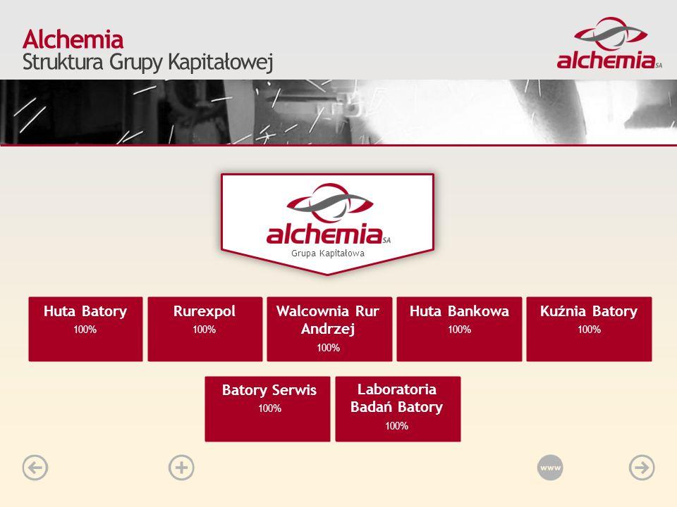 Alchemia Struktura Grupy Kapitałowej