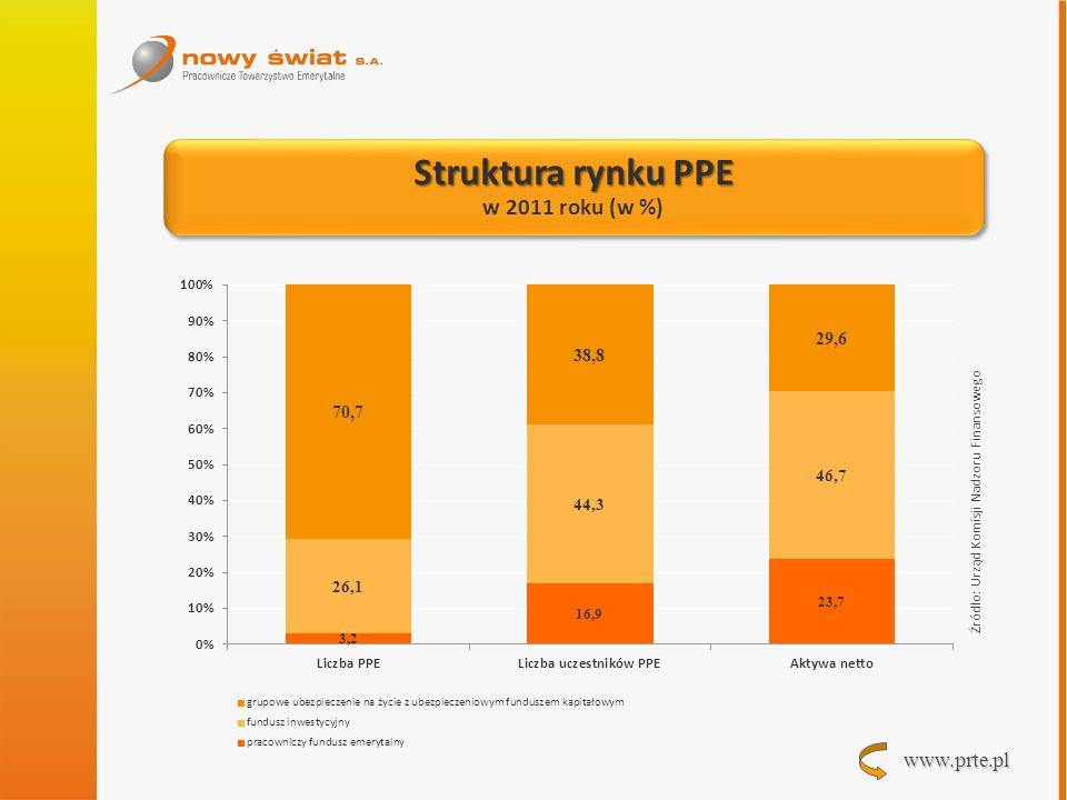 Struktura rynku PPE w 2011 roku (w %)