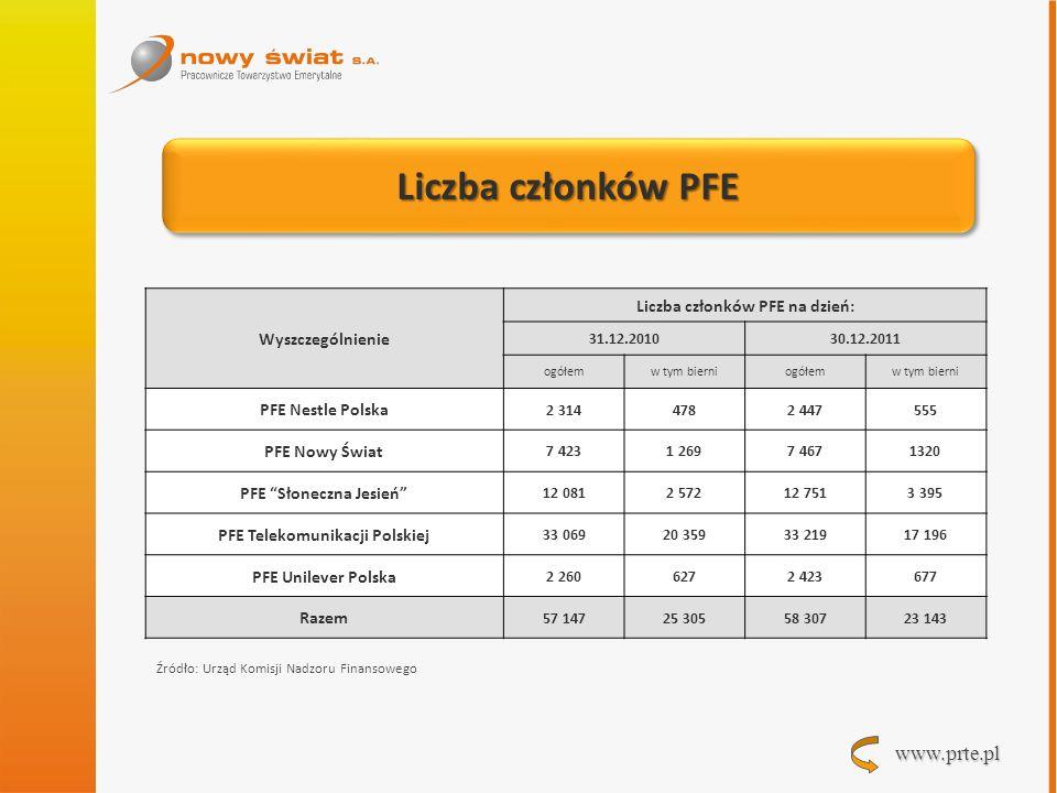 Liczba członków PFE Wyszczególnienie Liczba członków PFE na dzień: