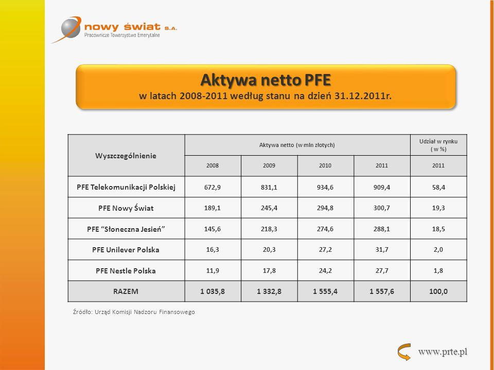 Aktywa netto PFE w latach 2008-2011 według stanu na dzień 31.12.2011r.