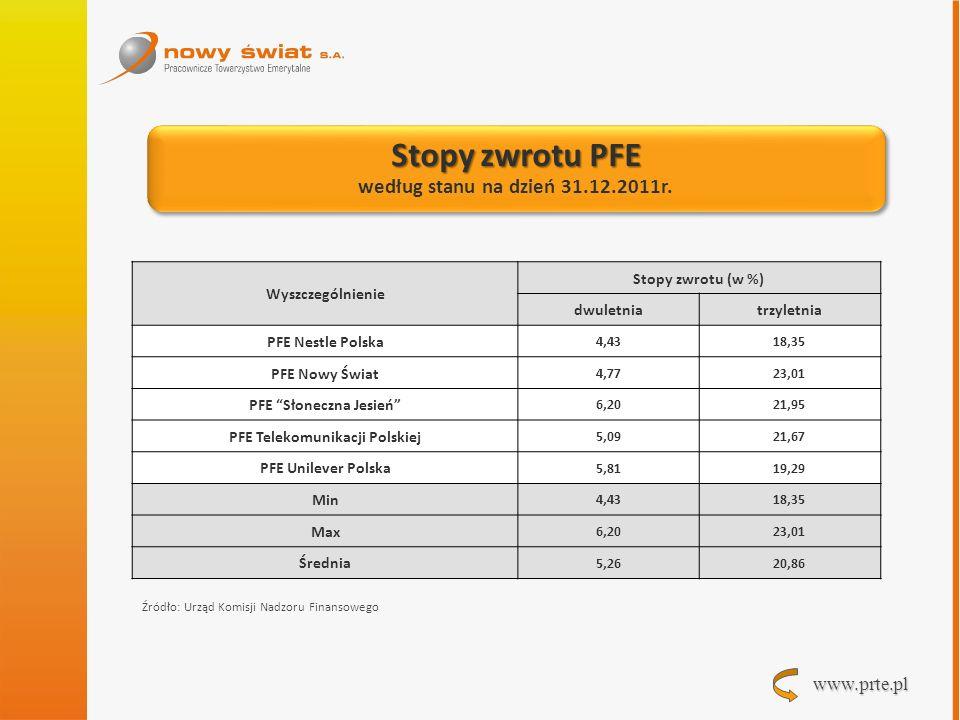 PFE Słoneczna Jesień PFE Telekomunikacji Polskiej