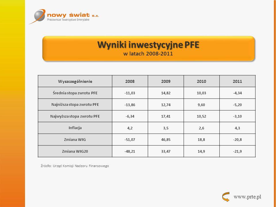 Wyniki inwestycyjne PFE
