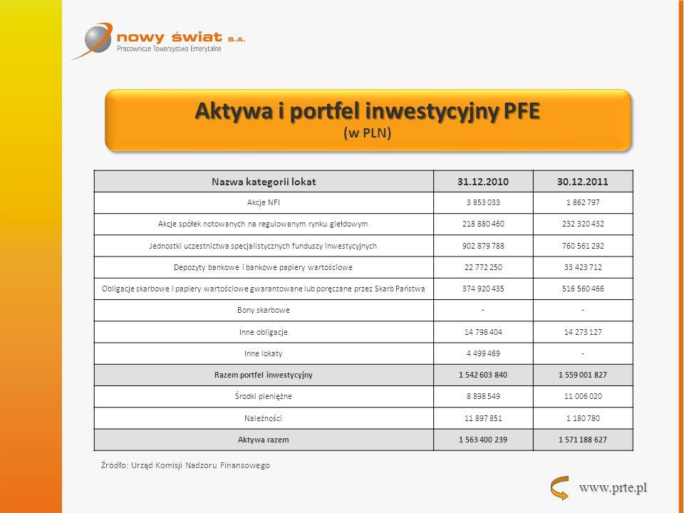Aktywa i portfel inwestycyjny PFE Razem portfel inwestycyjny