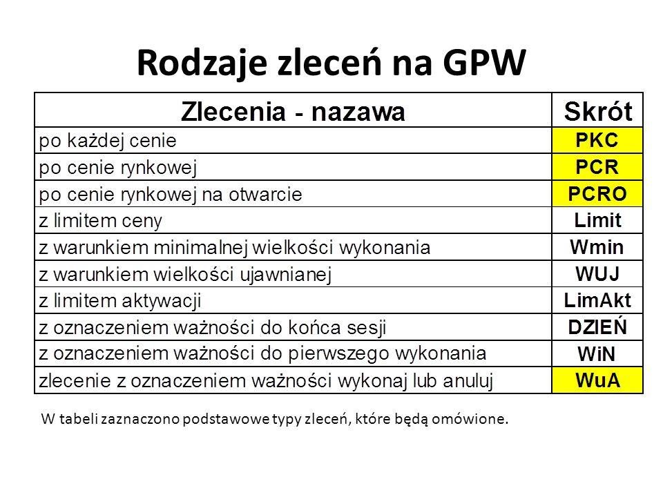 Rodzaje zleceń na GPW W tabeli zaznaczono podstawowe typy zleceń, które będą omówione.