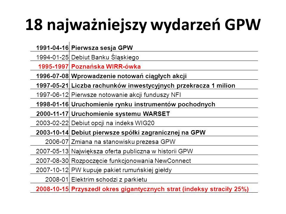 18 najważniejszy wydarzeń GPW