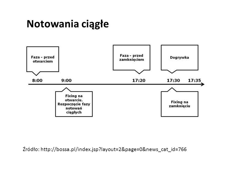 Notowania ciągłe Źródło: http://bossa.pl/index.jsp layout=2&page=0&news_cat_id=766