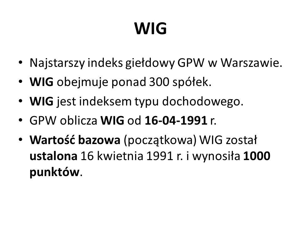 WIG Najstarszy indeks giełdowy GPW w Warszawie.