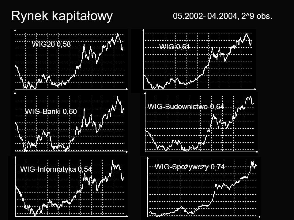 Rynek kapitałowy 05.2002- 04.2004, 2^9 obs. WIG20 0,58 WIG 0,61