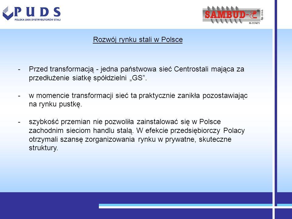 Rozwój rynku stali w Polsce