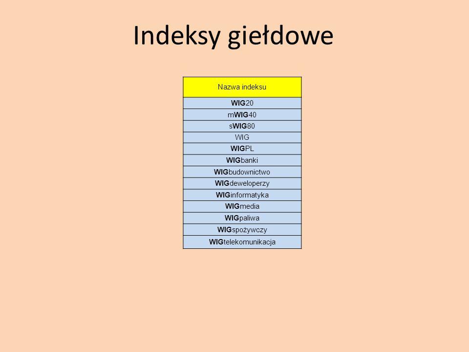Indeksy giełdowe Nazwa indeksu WIG20 mWIG40 sWIG80 WIG WIGPL WIGbanki