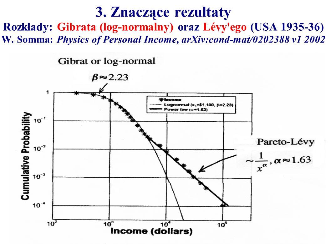 3. Znaczące rezultaty Rozkłady: Gibrata (log-normalny) oraz Lévy ego (USA 1935-36) W.