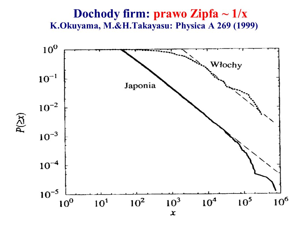 Dochody firm: prawo Zipfa ~ 1/x K. Okuyama, M. &H