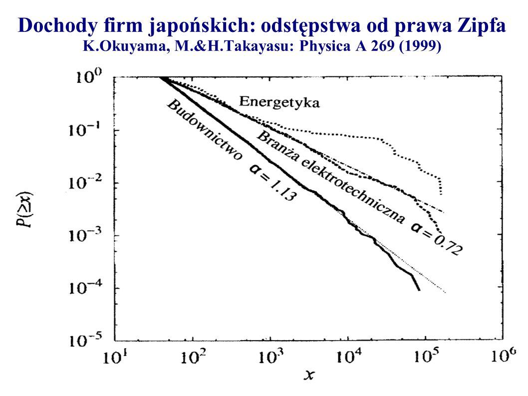 Dochody firm japońskich: odstępstwa od prawa Zipfa K. Okuyama, M. &H