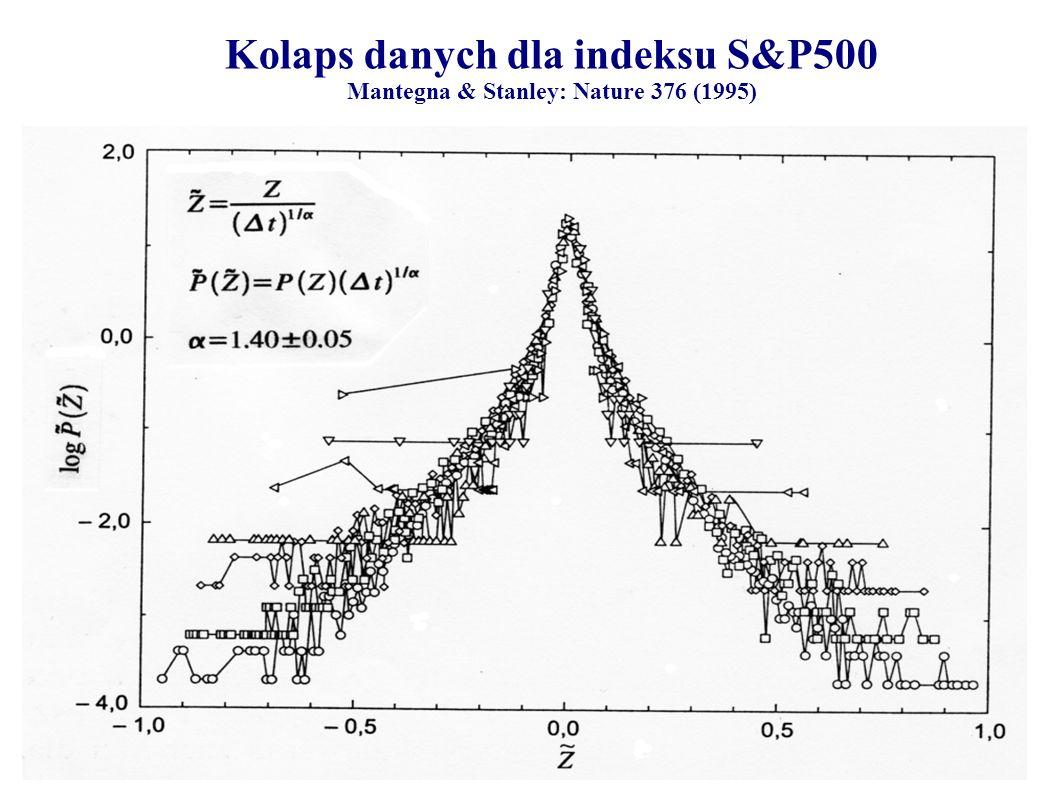 Kolaps danych dla indeksu S&P500 Mantegna & Stanley: Nature 376 (1995)
