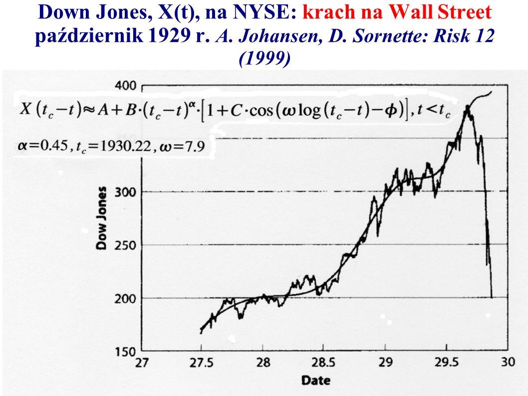 Down Jones, X(t), na NYSE: krach na Wall Street październik 1929 r. A