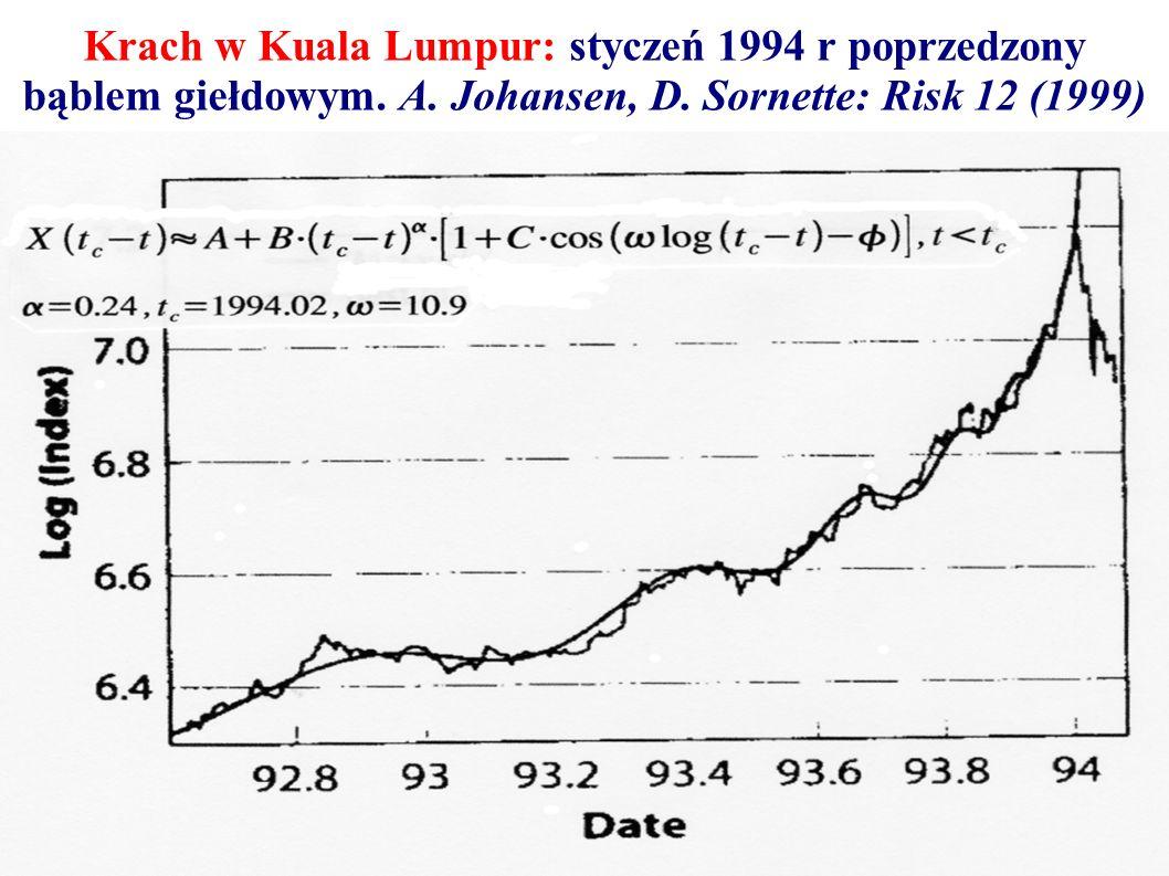 Krach w Kuala Lumpur: styczeń 1994 r poprzedzony bąblem giełdowym. A