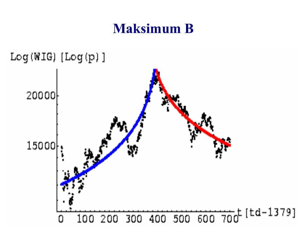 Maksimum B