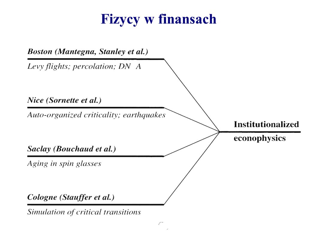 Fizycy w finansach