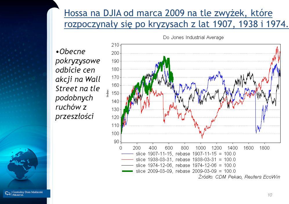 Hossa na DJIA od marca 2009 na tle zwyżek, które rozpoczynały się po kryzysach z lat 1907, 1938 i 1974.