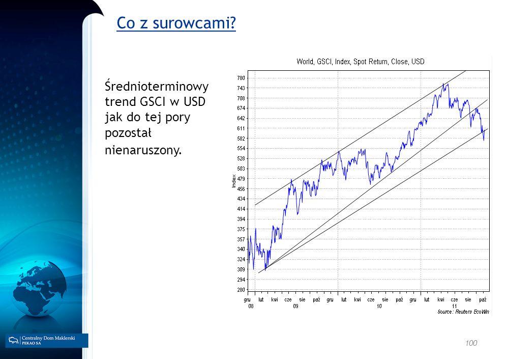 Co z surowcami Średnioterminowy trend GSCI w USD jak do tej pory pozostał nienaruszony.