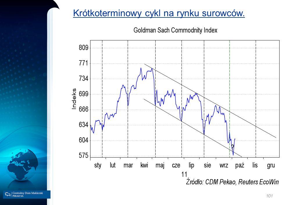Krótkoterminowy cykl na rynku surowców.