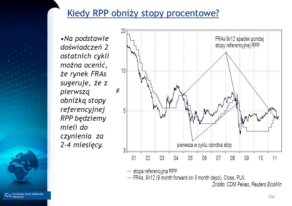 Kiedy RPP obniży stopy procentowe