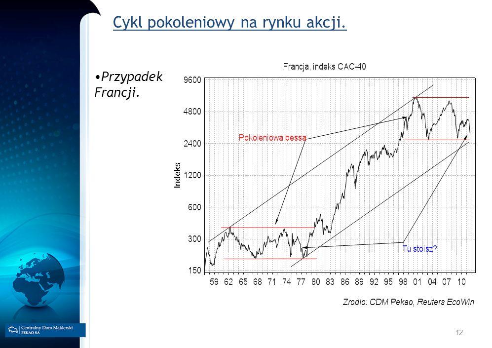 Cykl pokoleniowy na rynku akcji.