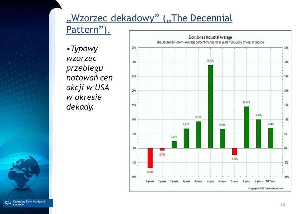 """Wzorzec dekadowy (""The Decennial Pattern )."