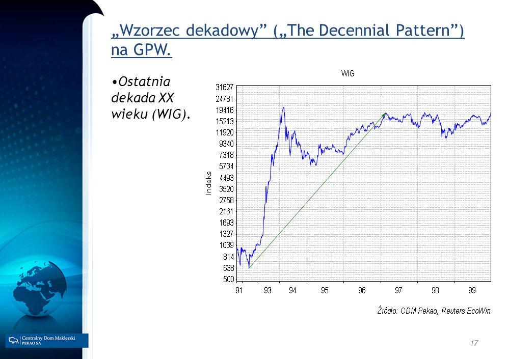 """""""Wzorzec dekadowy (""""The Decennial Pattern ) na GPW."""