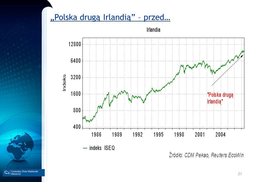 """""""Polska drugą Irlandią – przed…"""