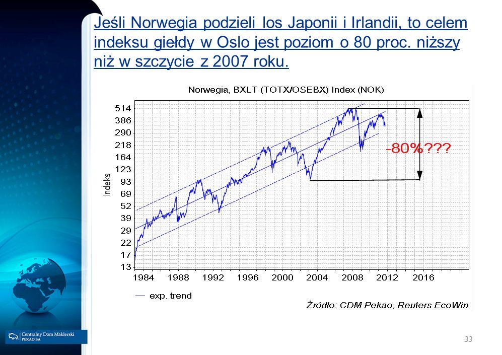 Jeśli Norwegia podzieli los Japonii i Irlandii, to celem indeksu giełdy w Oslo jest poziom o 80 proc. niższy niż w szczycie z 2007 roku.