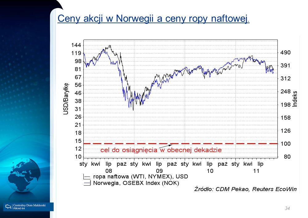Ceny akcji w Norwegii a ceny ropy naftowej.