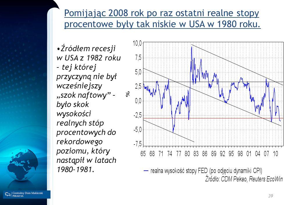Pomijając 2008 rok po raz ostatni realne stopy procentowe były tak niskie w USA w 1980 roku.