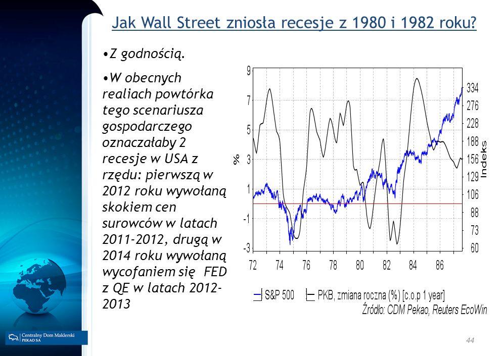 Jak Wall Street zniosła recesje z 1980 i 1982 roku