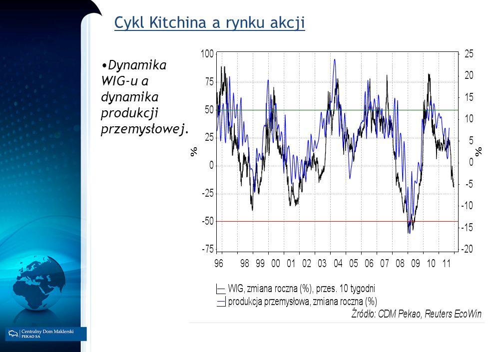 Cykl Kitchina a rynku akcji