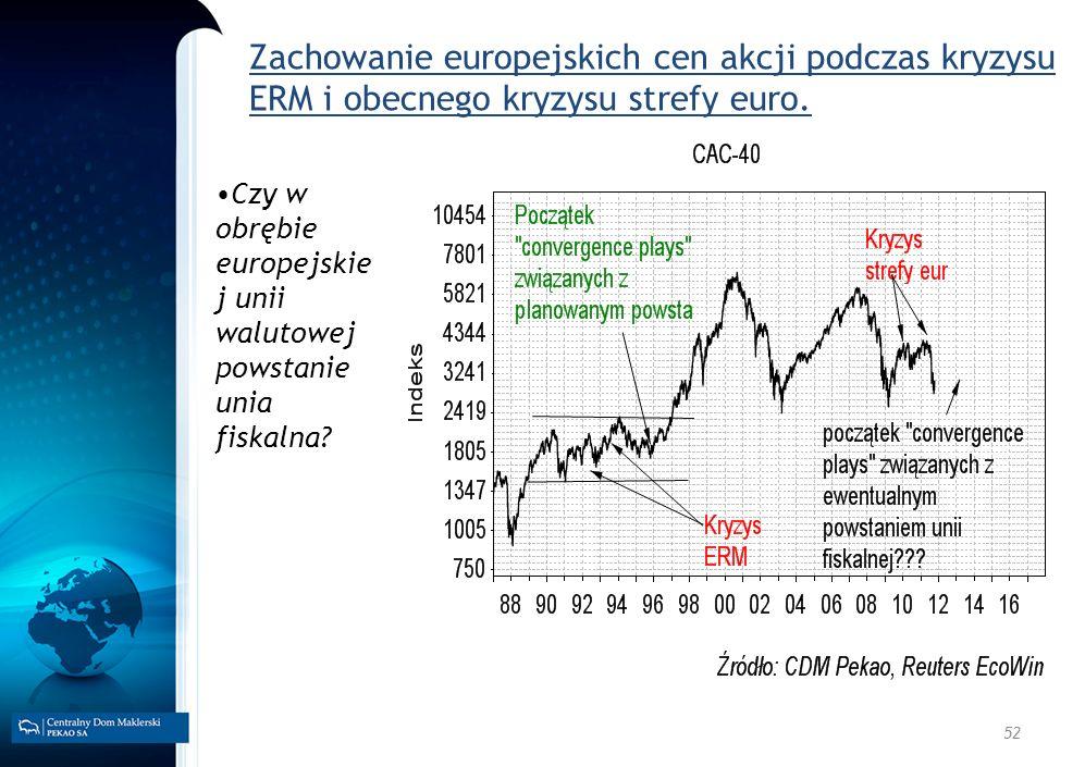 Zachowanie europejskich cen akcji podczas kryzysu ERM i obecnego kryzysu strefy euro.