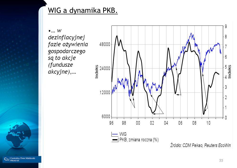 WIG a dynamika PKB.