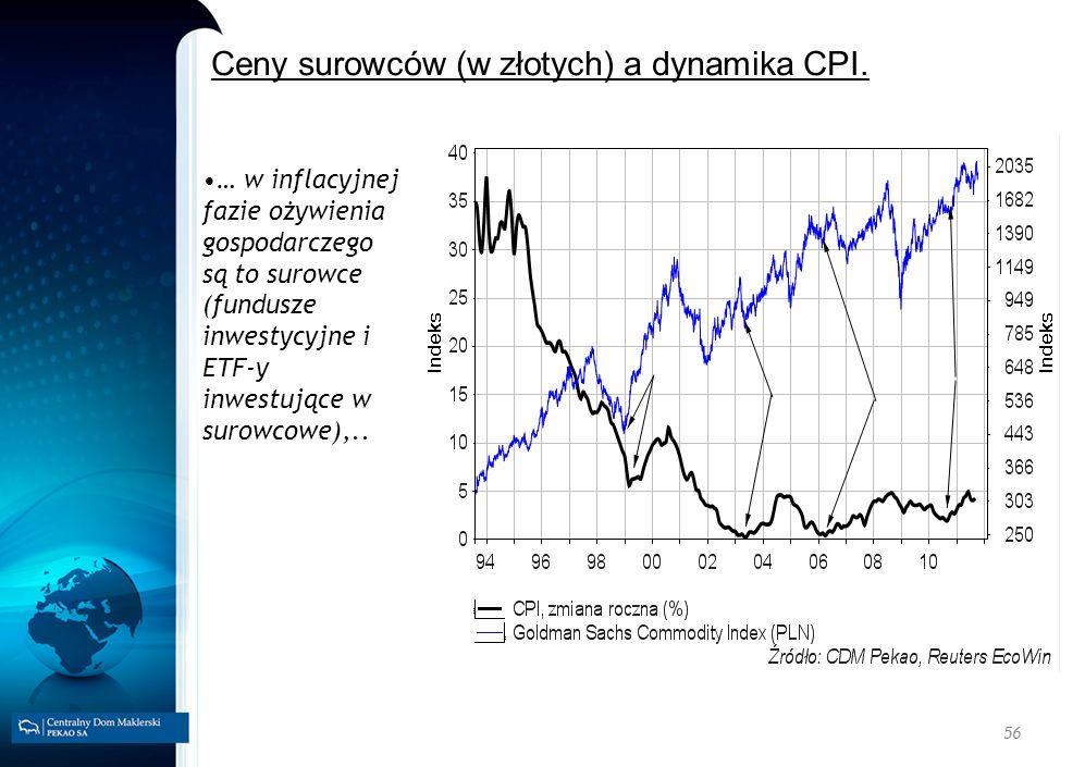 Ceny surowców (w złotych) a dynamika CPI.