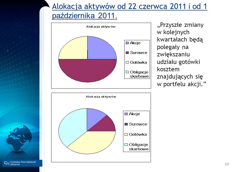Alokacja aktywów od 22 czerwca 2011 i od 1 października 2011.